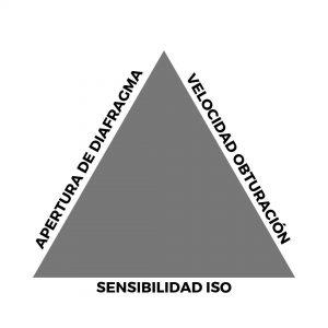 triangulo de exposicion tecnomad